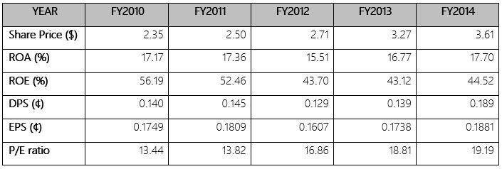 M1 financial data