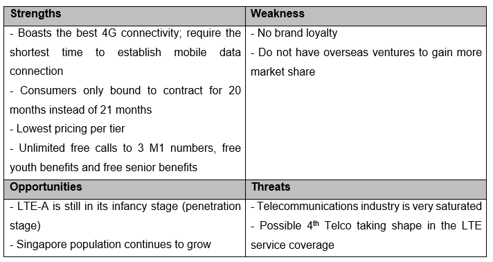 swot analysis starhub Swot analysis 174 starhub ltd business overview key information swot analysis 18 key vendor analysis - volte equipment provider 181 alcatel lucent sa business overview key information.