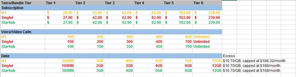 Table 2: 4G post-paid plans comparison