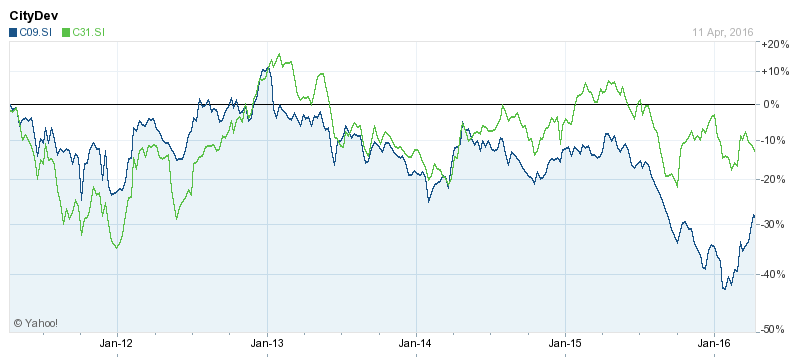Relative changes in share prices of CapitaLand (green) and CityDev (blue) over the past five years. Source: Yahoo Finance.