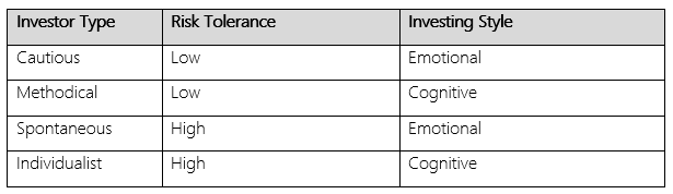 Four Main Investing Personality Types