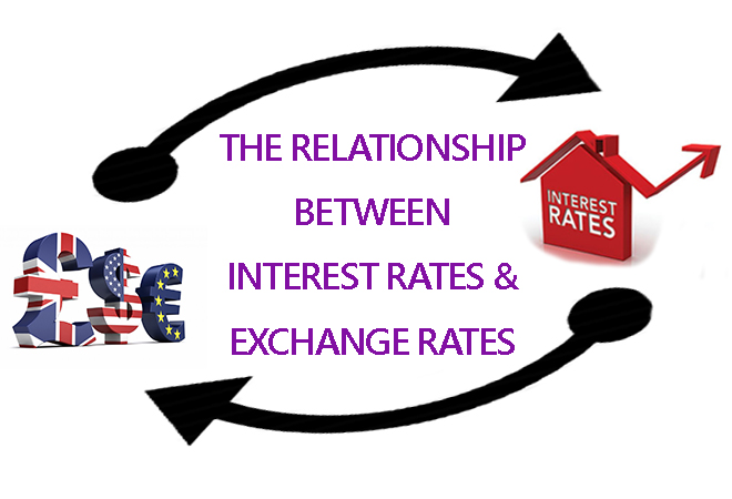 relationship between fx rate and interest
